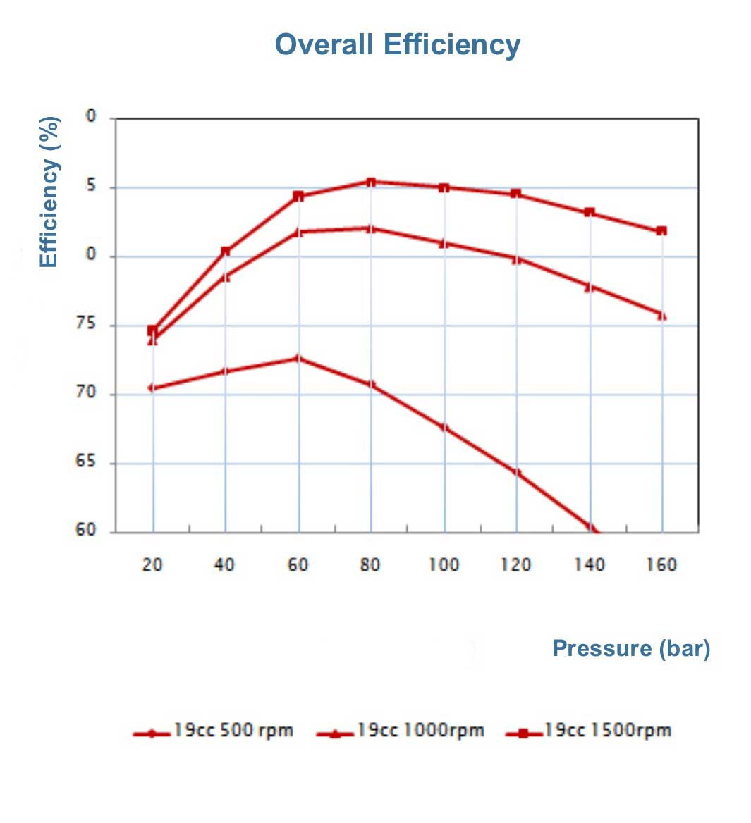 p15-overall-efficiency