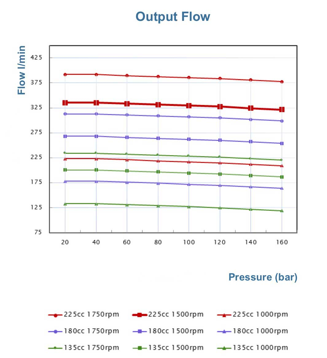 p180-output-flow