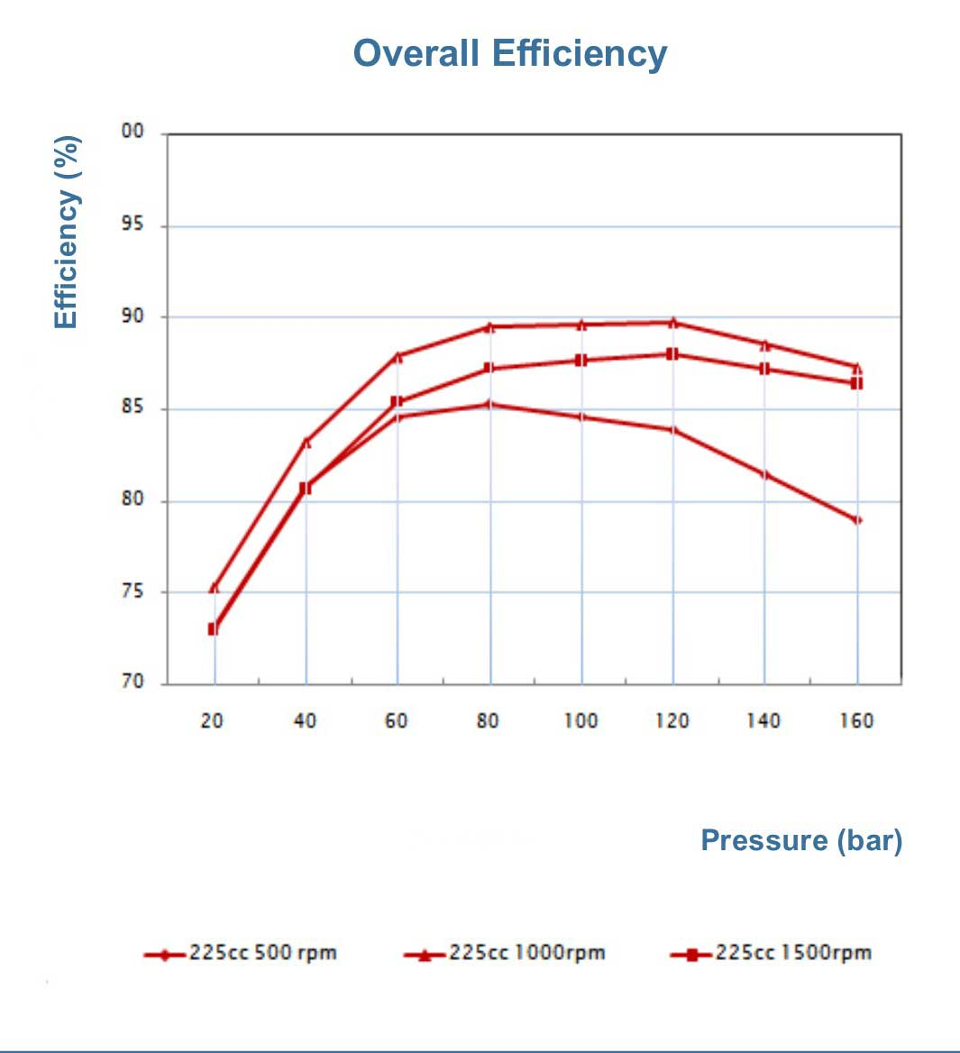 p180-overall-efficency