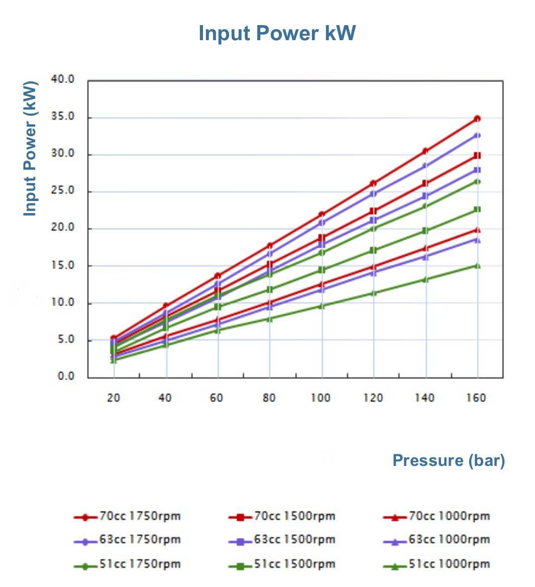 p60-input-power