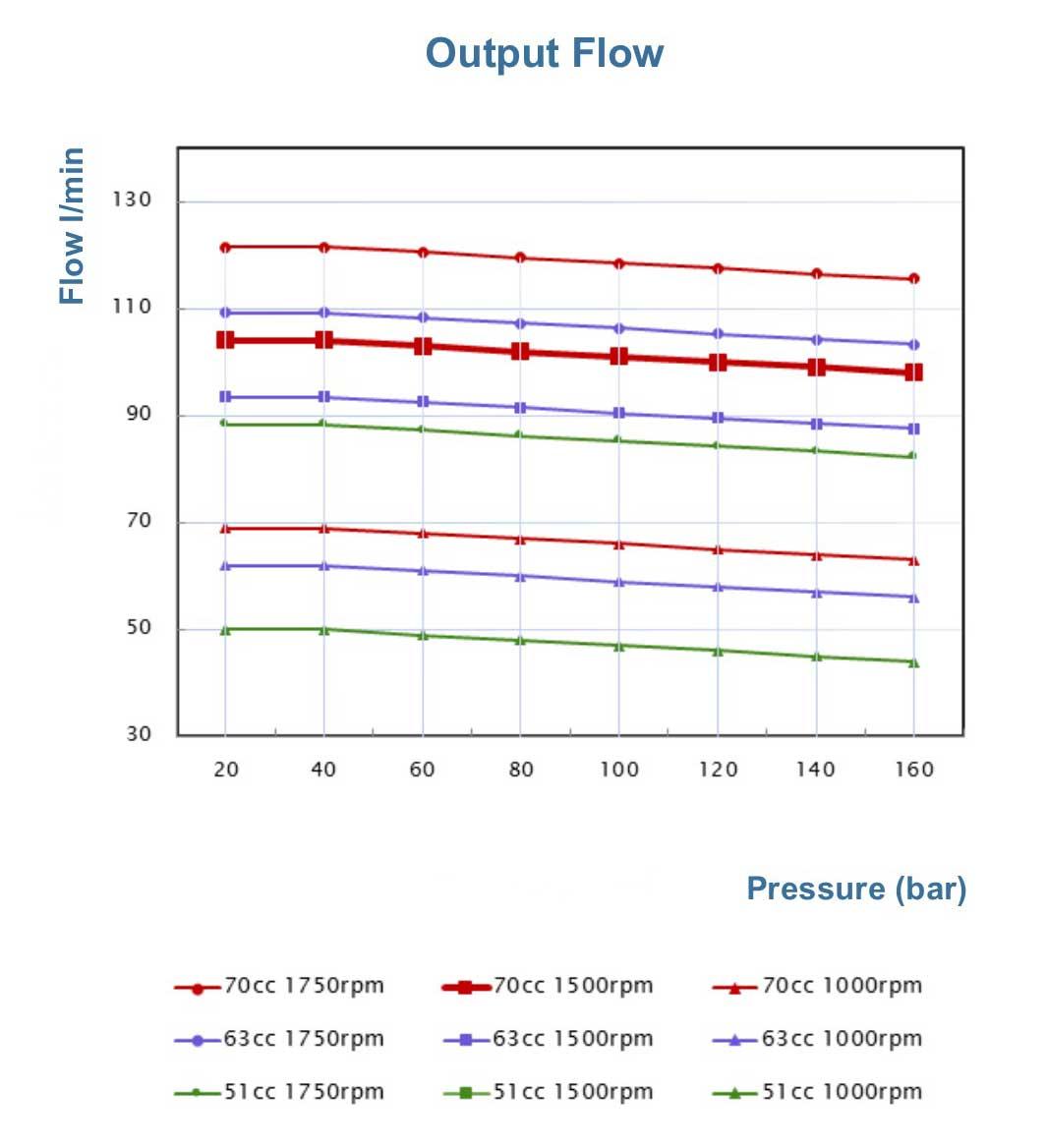 p60-output-flow