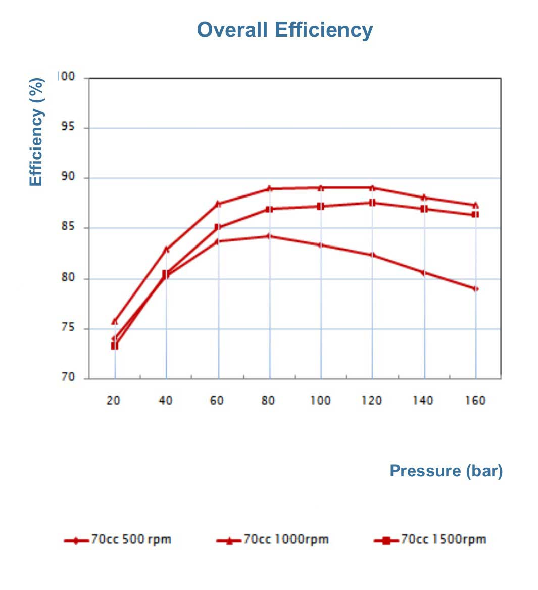 p60-overall-efficiency